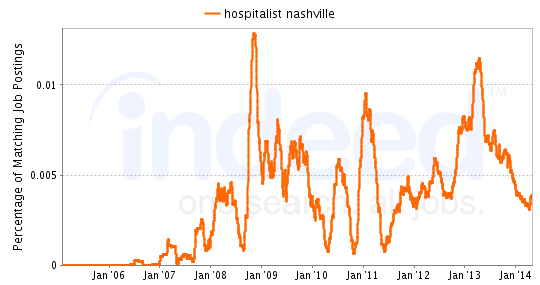 Chart of Hospitalist job growth in Nashville
